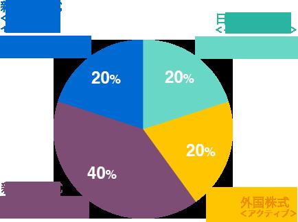 改善前の配分グラフ